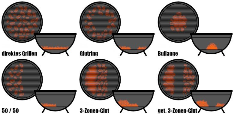 So grillst Du richtig: Unterschiedliche Grillzonen